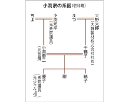 「小渕恵三 家系図」の画像検索結果